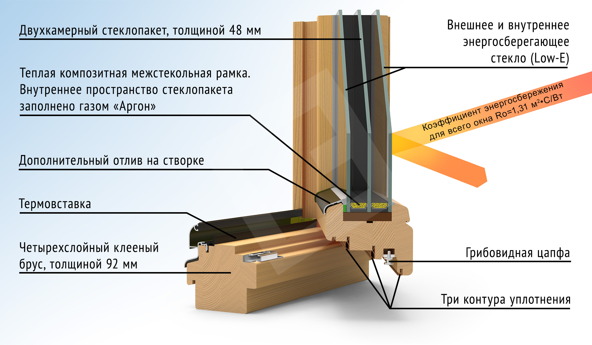 оплата при деревянные окна с энергосберегающим пакетом карася